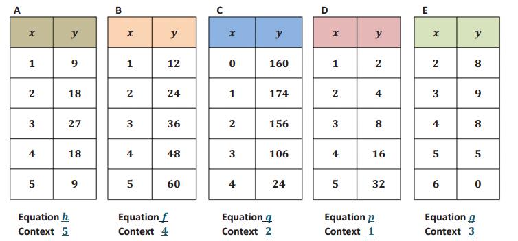 Engage NY Math Algebra 1 Module 5 Lesson 2 Exercise Answer Key 5
