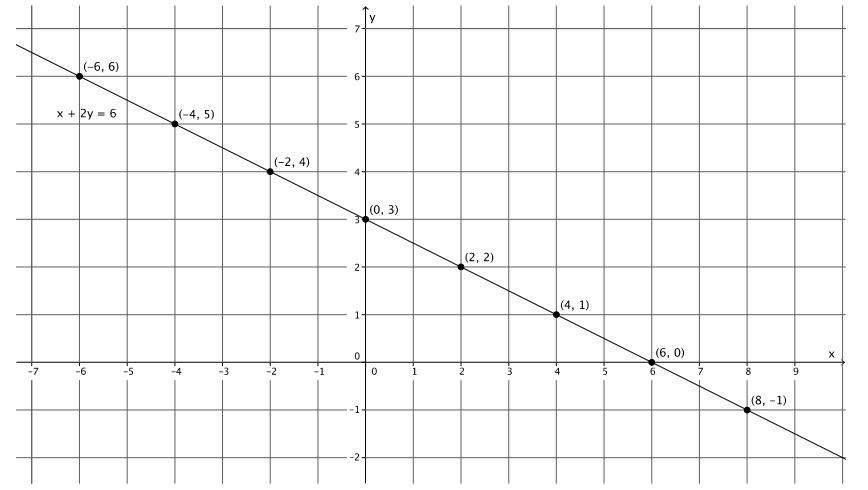 Engage NY Math Grade 8 Module 4 Lesson 19 Exercise Answer Key 4