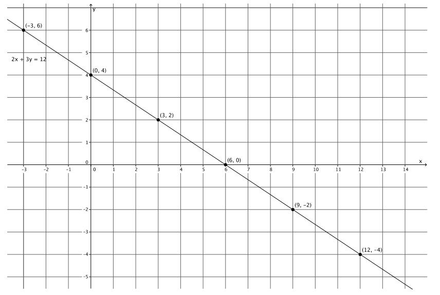 Engage NY Math Grade 8 Module 4 Lesson 19 Exercise Answer Key 6