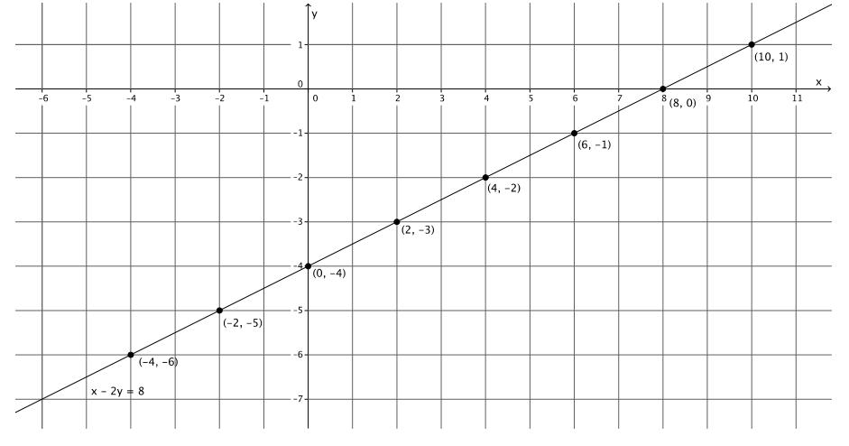 Engage NY Math Grade 8 Module 4 Lesson 19 Exercise Answer Key 7