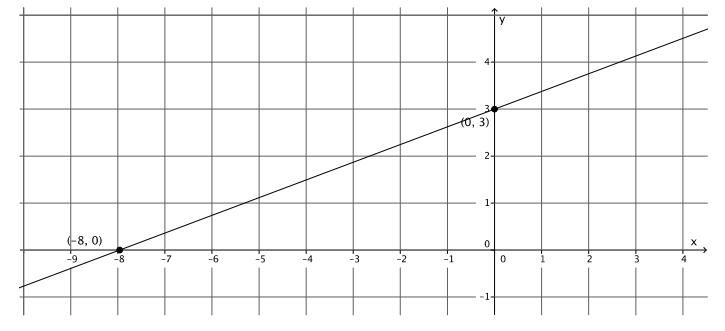 Engage NY Math Grade 8 Module 4 Lesson 19 Exercise Answer Key 8