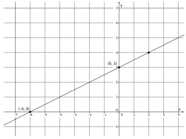 Engage NY Math Grade 8 Module 4 Lesson 23 Exercise Answer Key 2