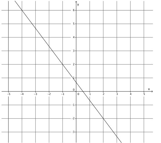 Engage NY Math Grade 8 Module 4 Lesson 23 Exercise Answer Key 4