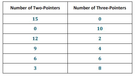 Engage NY Math Grade 8 Module 4 Lesson 24 Exercise Answer Key 2