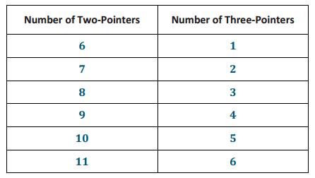 Engage NY Math Grade 8 Module 4 Lesson 24 Exercise Answer Key 4