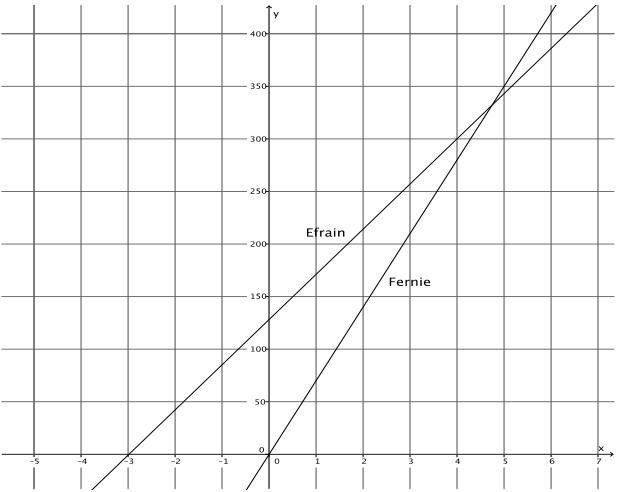 Engage NY Math Grade 8 Module 4 Lesson 24 Exercise Answer Key 6