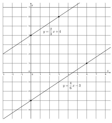Engage NY Math Grade 8 Module 4 Lesson 26 Exercise Answer Key 2