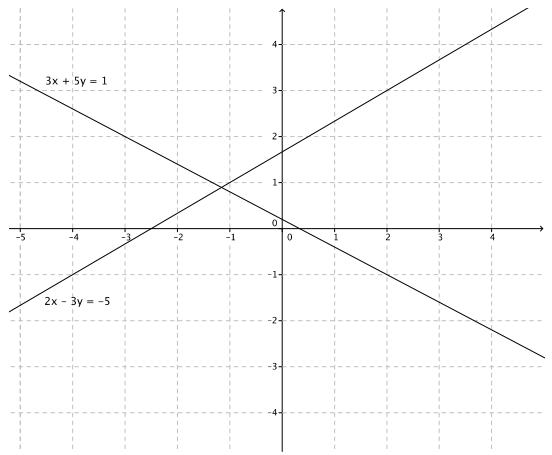 Engage NY Math Grade 8 Module 4 Lesson 28 Exercise Answer Key 3