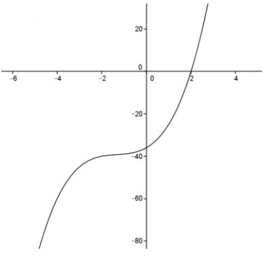Engage NY Math Precalculus Module 3 Lesson 1 Exercise Answer Key 1