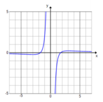 Engage NY Math Precalculus Module 3 Lesson 13 Exercise Answer Key 1