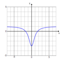 Engage NY Math Precalculus Module 3 Lesson 13 Exercise Answer Key 2