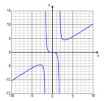 Engage NY Math Precalculus Module 3 Lesson 13 Exercise Answer Key 3