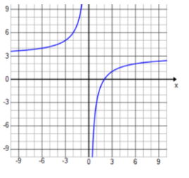 Engage NY Math Precalculus Module 3 Lesson 13 Exercise Answer Key 5