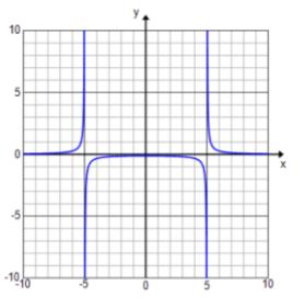 Engage NY Math Precalculus Module 3 Lesson 13 Exercise Answer Key 6