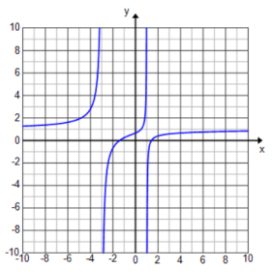 Engage NY Math Precalculus Module 3 Lesson 13 Exercise Answer Key 7