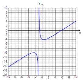 Engage NY Math Precalculus Module 3 Lesson 13 Exercise Answer Key 8