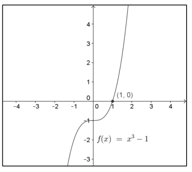 Engage NY Math Precalculus Module 3 Lesson 3 Exploratory Challenge Answer Key 1