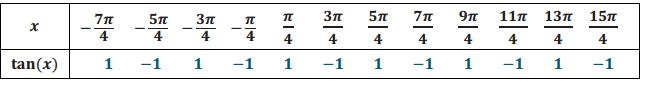 Engage NY Math Precalculus Module 4 Lesson 11 Exercise Answer Key 8