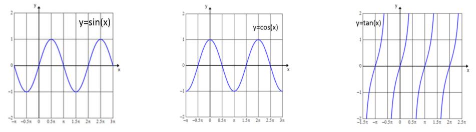 Engage NY Math Precalculus Module 4 Lesson 12 Exercise Answer Key 1
