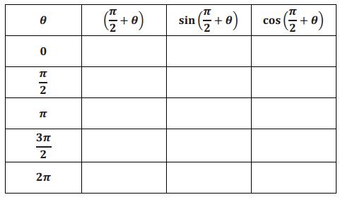 Engage NY Math Precalculus Module 4 Lesson 2 Exercise Answer Key 2.1