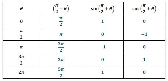 Engage NY Math Precalculus Module 4 Lesson 2 Exercise Answer Key 2