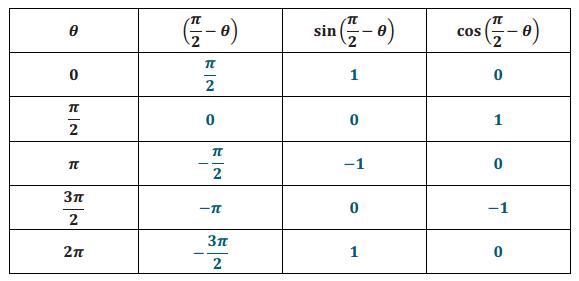 Engage NY Math Precalculus Module 4 Lesson 2 Exercise Answer Key 4