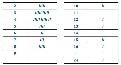 Engage NY Math Precalculus Module 5 Lesson 12 Exercise Answer Key 2