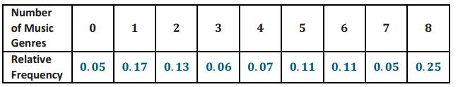 Engage NY Math Precalculus Module 5 Lesson 5 Exercise Answer Key 4
