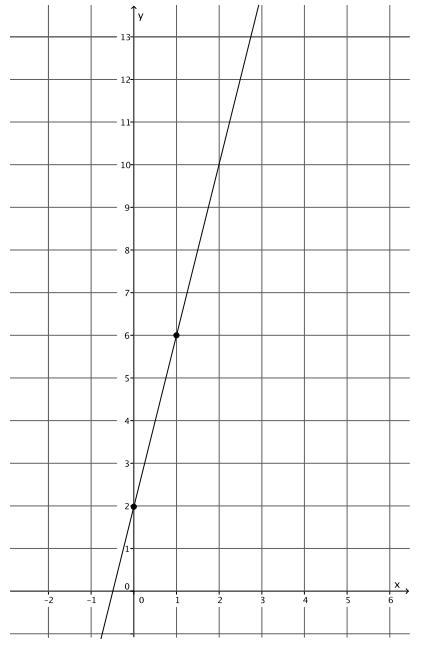Eureka Math 8th Grade Module 4 Lesson 19 Problem Set Answer Key 3