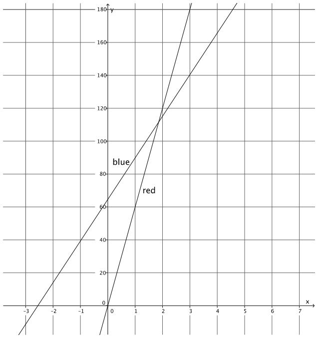 Eureka Math 8th Grade Module 4 Lesson 24 Problem Set Answer Key 4