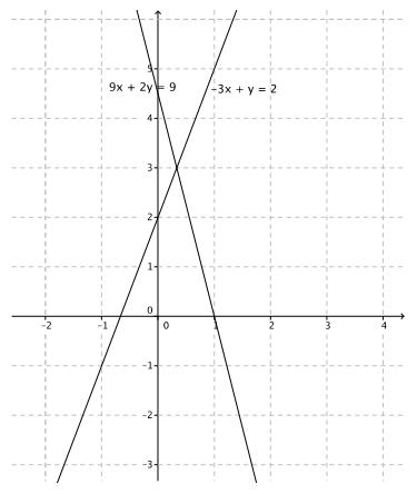 Eureka Math 8th Grade Module 4 Lesson 28 Problem Set Answer Key 2
