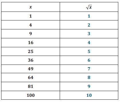 Eureka Math 8th Grade Module 7 Lesson 22 Problem Set Answer Key 7