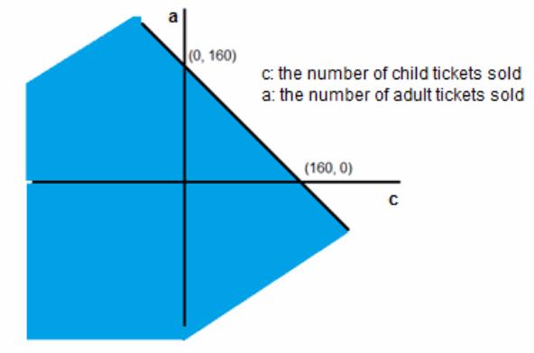 Eureka Math Albegra 1 Module 1 End of Module Assessment Task Answer Key 35