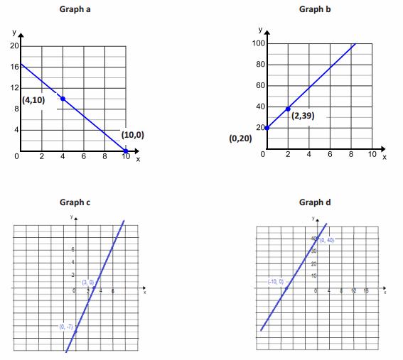 Eureka Math Algebra 1 Module 1 Lesson 20 Problem Set Answer Key 55