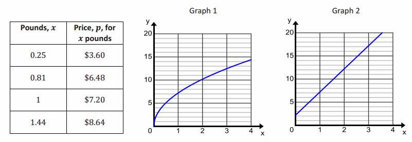 Eureka Math Algebra 1 Module 1 Lesson 20 Problem Set Answer Key 56