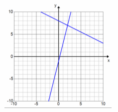Eureka Math Algebra 1 Module 1 Lesson 22 Exercise Answer Key 25