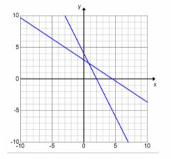 Eureka Math Algebra 1 Module 1 Lesson 22 Exercise Answer Key 26