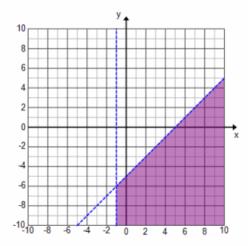 Eureka Math Algebra 1 Module 1 Lesson 22 Exercise Answer Key 28.1