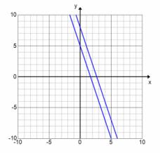 Eureka Math Algebra 1 Module 1 Lesson 22 Exercise Answer Key 28