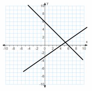 Eureka Math Algebra 1 Module 1 Lesson 22 Exit Ticket Answer Key 30