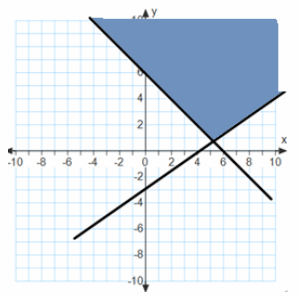 Eureka Math Algebra 1 Module 1 Lesson 22 Exit Ticket Answer Key 31