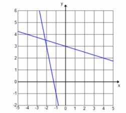 Eureka Math Algebra 1 Module 1 Lesson 22 Problem Set Answer Key 32