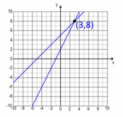 Eureka Math Algebra 1 Module 1 Lesson 22 Problem Set Answer Key 33