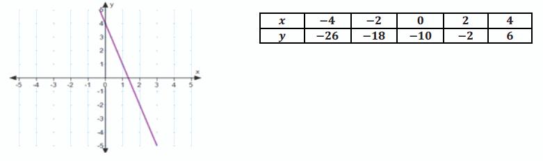 Eureka Math Algebra 1 Module 1 Lesson 22 Problem Set Answer Key 34