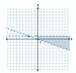 Eureka Math Algebra 1 Module 1 Lesson 22 Problem Set Answer Key 35