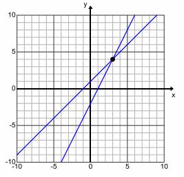 Eureka Math Algebra 1 Module 1 Lesson 23 Opening Exercise Answer Key 1