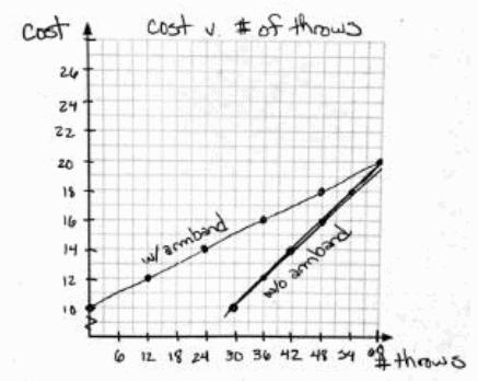 Eureka Math Algebra 1 Module 1 Lesson 24 Exploratory Challenge Answer Key 15