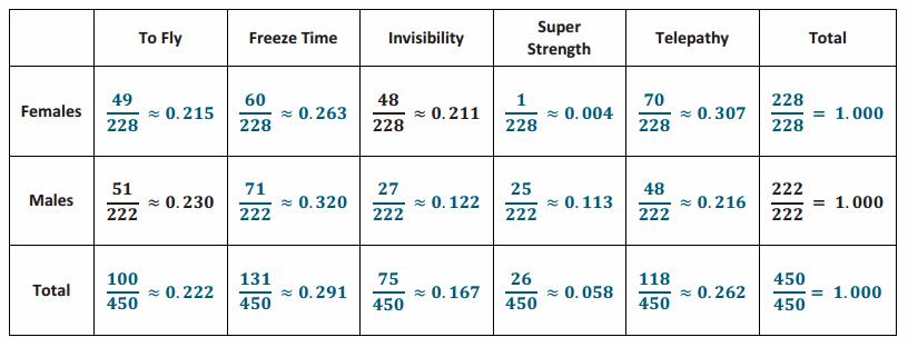 Eureka Math Algebra 1 Module 2 Lesson 11 Exercise Answer Key 3.1