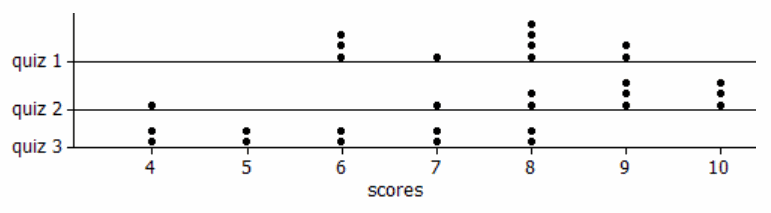Eureka Math Algebra 1 Module 2 Mid Module Assessment Task Answer Key 1