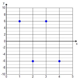 Eureka Math Algebra 1 Module 3 Lesson 1 Problem Set Answer Key 4
